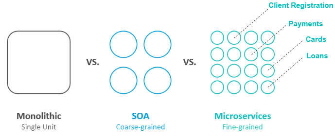 microservice architecture banking