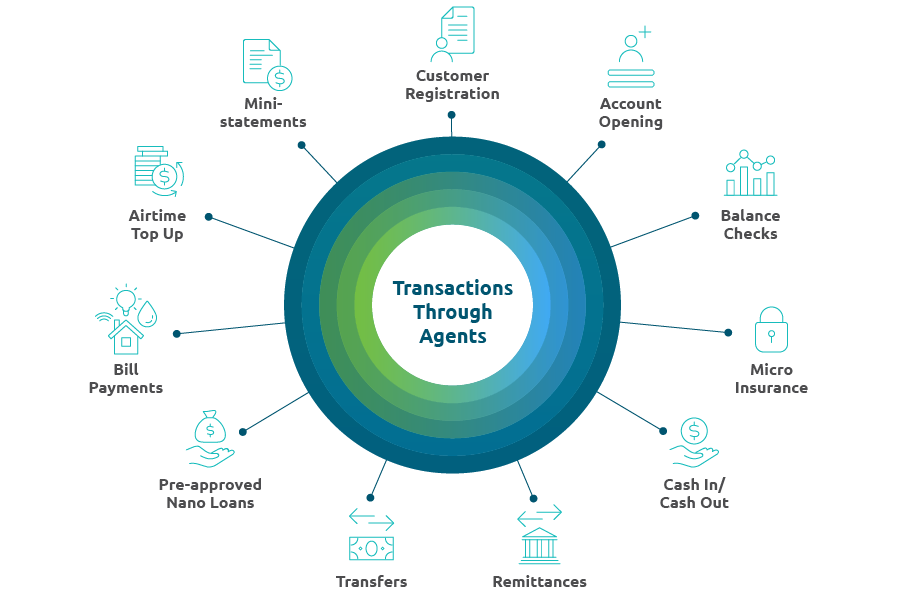 Agency Banking Transactions