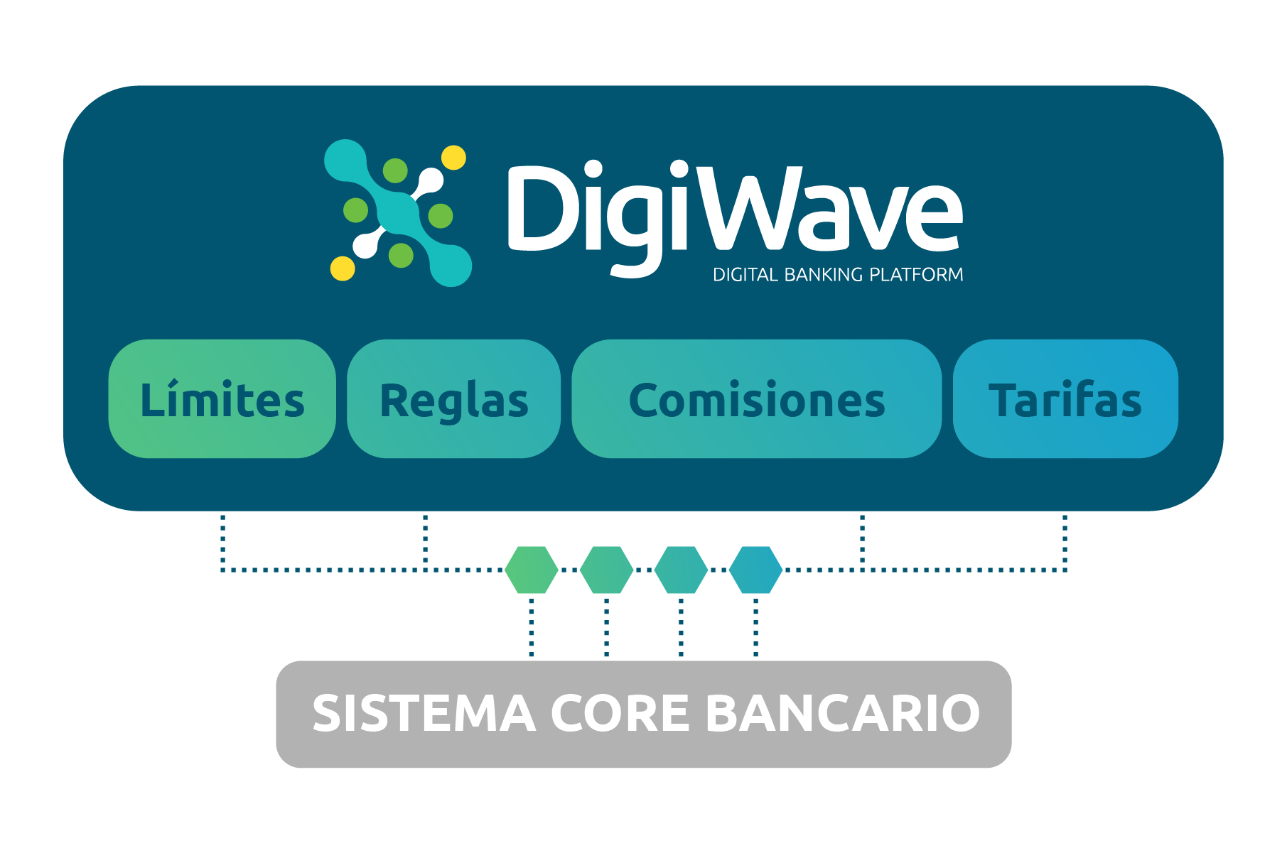 DigiWave - Core Banking