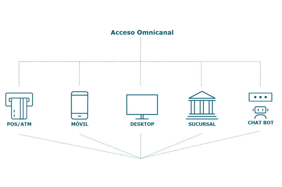 Acceso Omnicanal